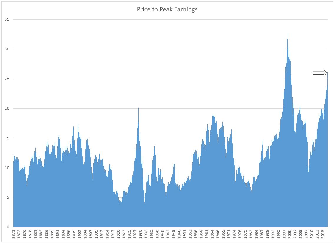 Graph showing the price to peak earnings ratio of the S&P 500 from 1871 to 2017.