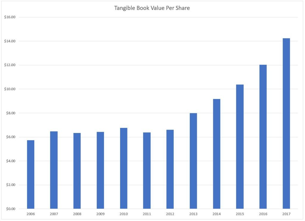 Tangible book value per share