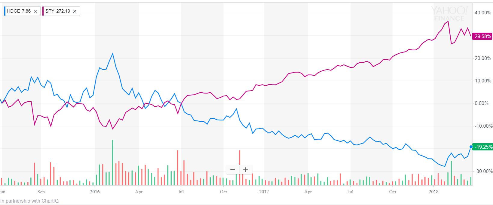 Graph of HDGE vs. SPY