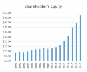 Graph of shareholder's equity