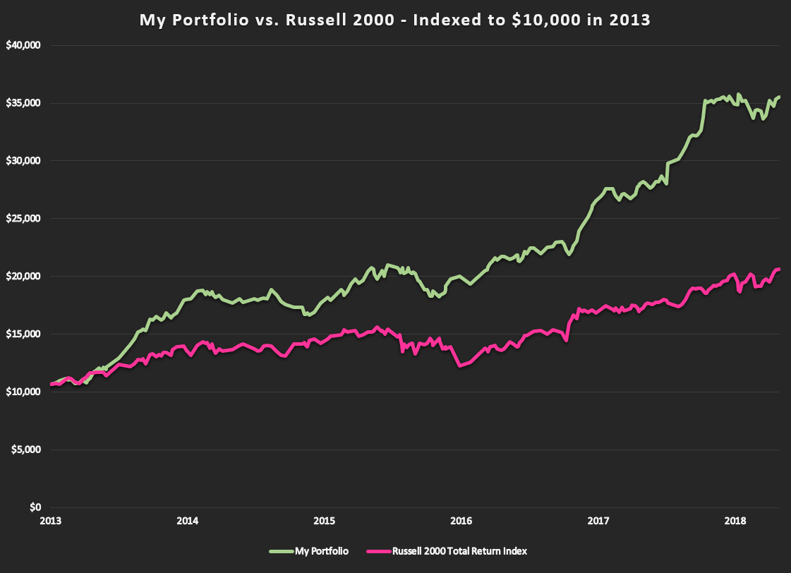 Portfolio performance over past 5 1/2 years