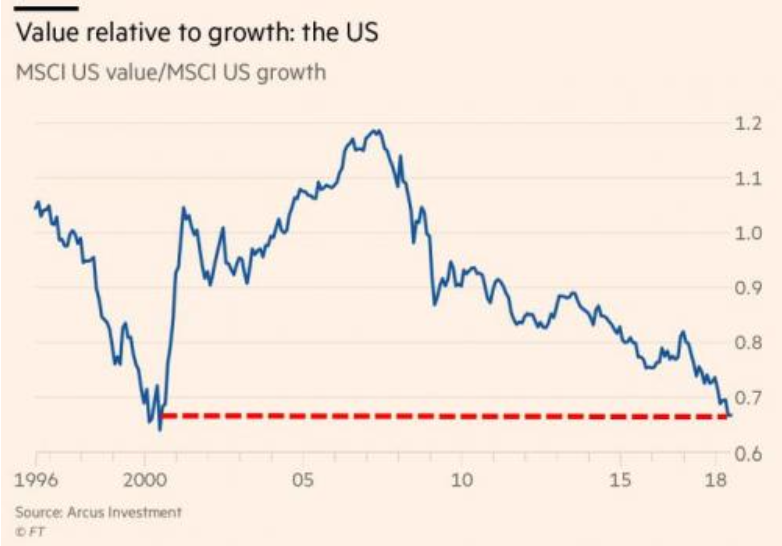 Value vs growth
