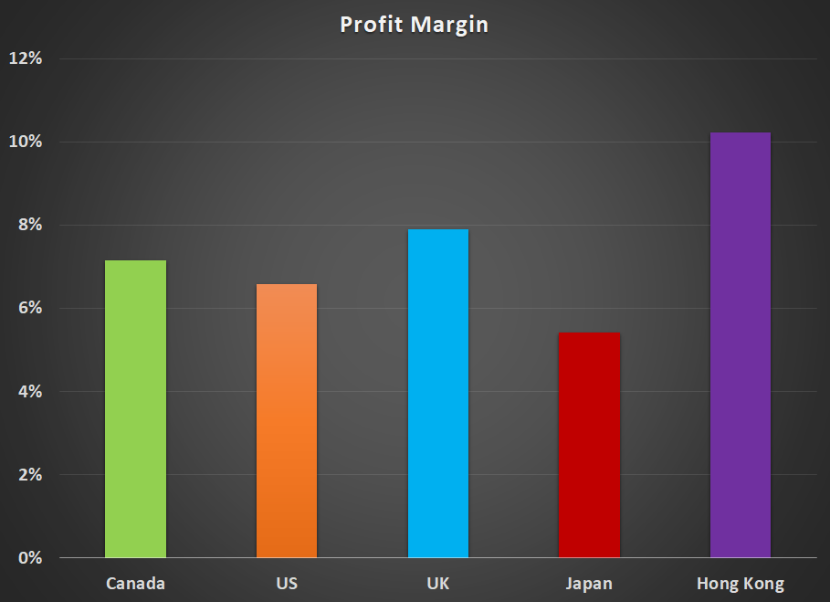 Profit Margin Graph