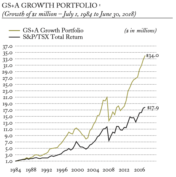 GS Performance Graph