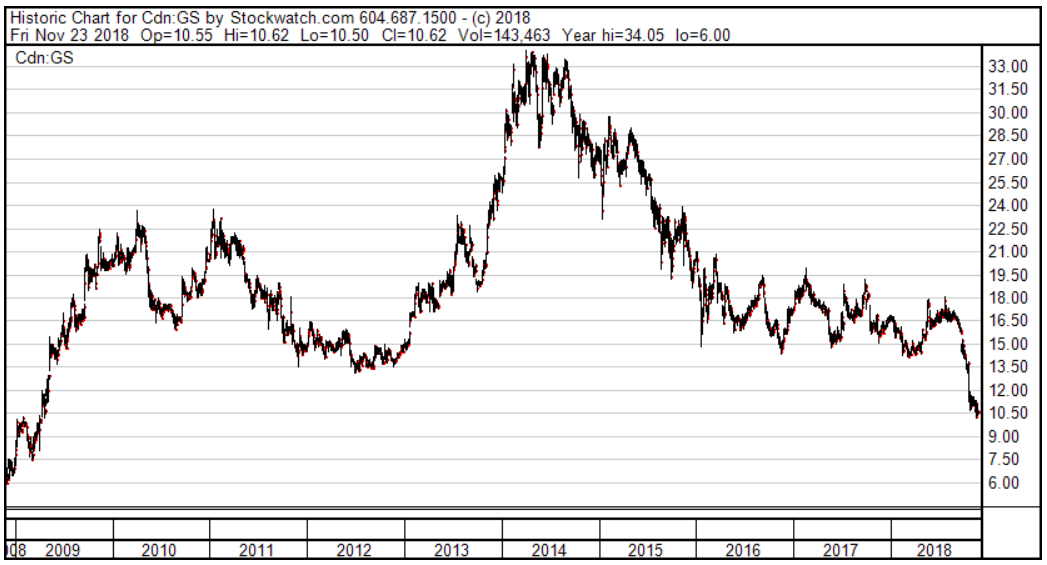 Gluskin Sheff Price Graph