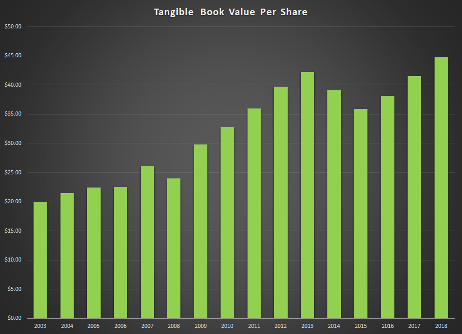 PLPC Book Value Per Share