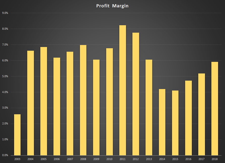 PLPC Profit Margin