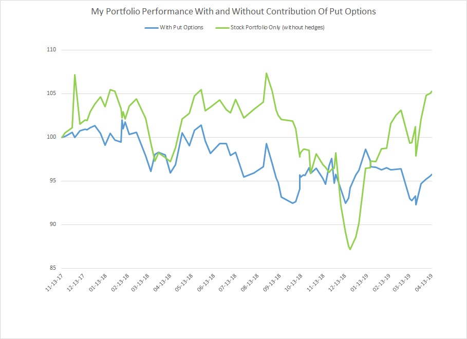 Portfolio Performance With And Without Put Options