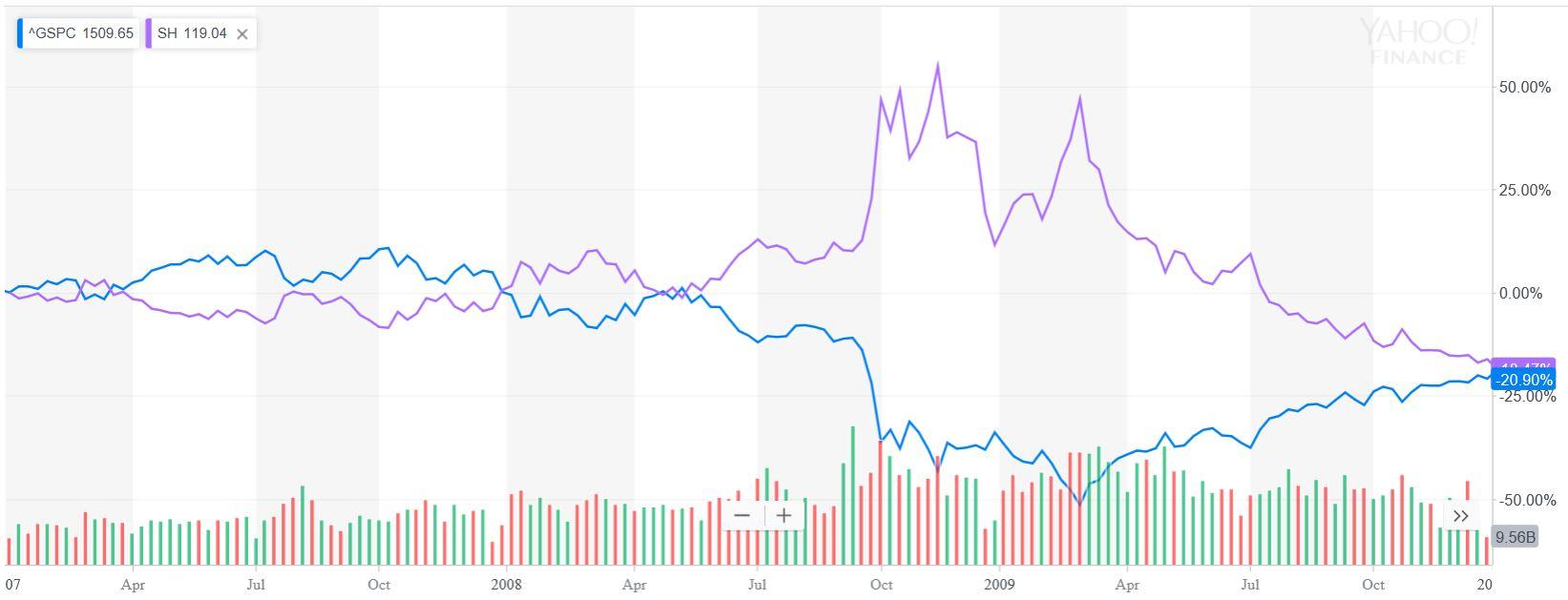 SH vs S&P 500