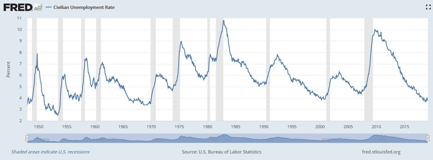 Unemployment Rate Graph
