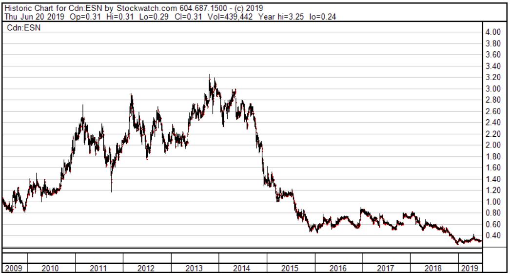 ESN Stock Price Chart