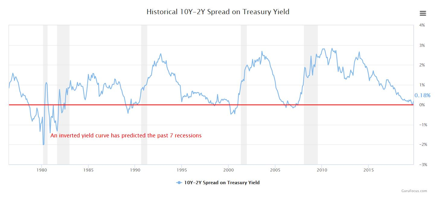Portfolio Review 2019 - Yield curve chart