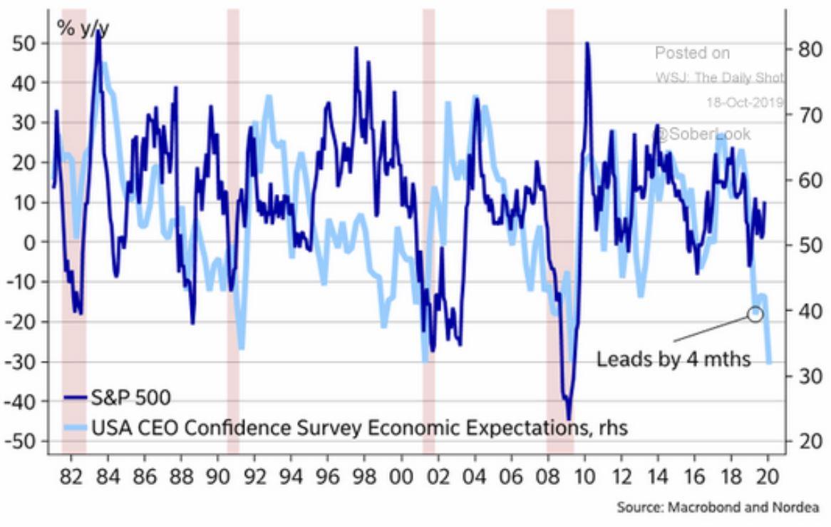 Portfolio Review October 2019 - CEO confidence chart