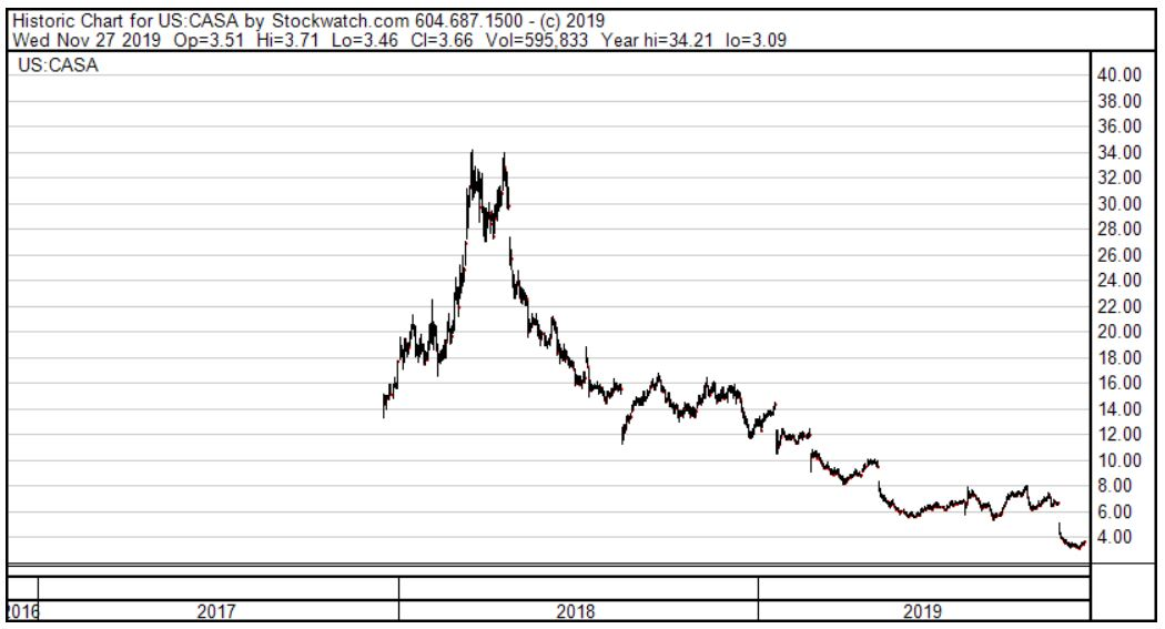 Casa Systems Stock Price Chart