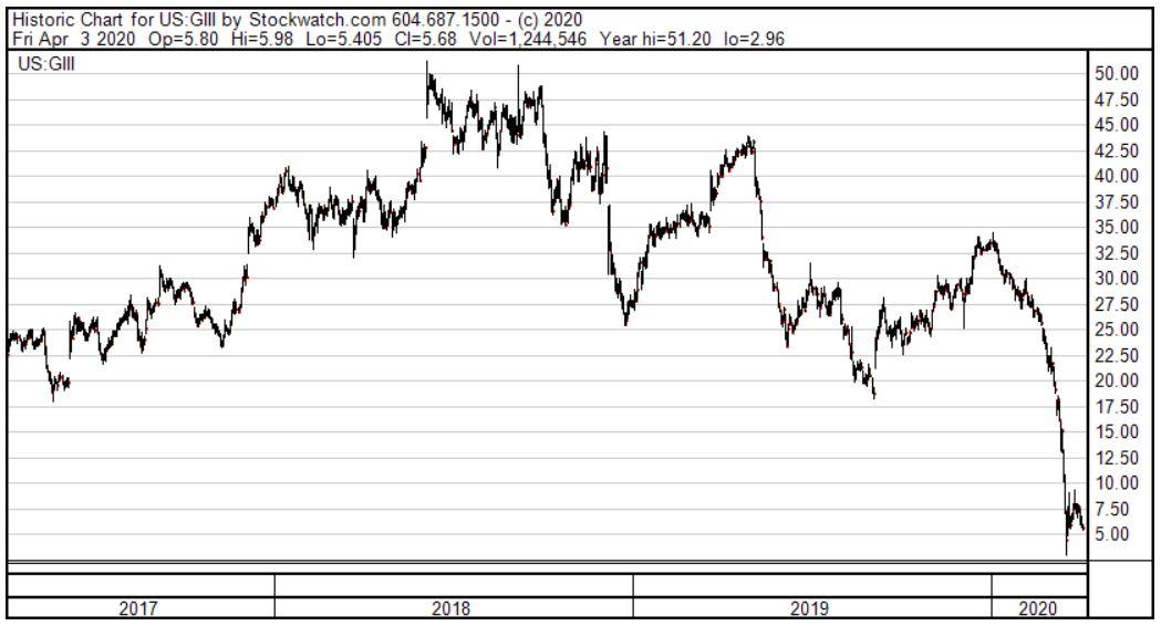 G-III Apparel Stock Price Chart