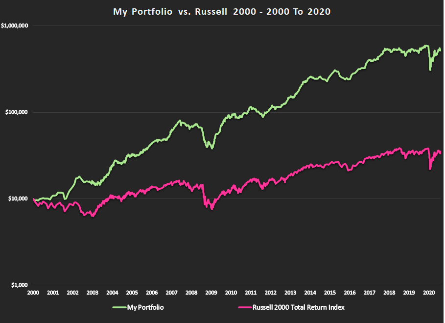 Performance Chart 2000 To 2020