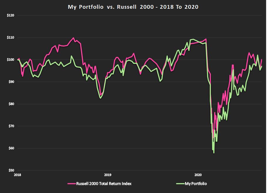 Portfolio Performance Graph 2018 To 2020