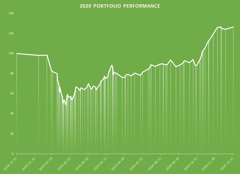 2020 Performance Graph