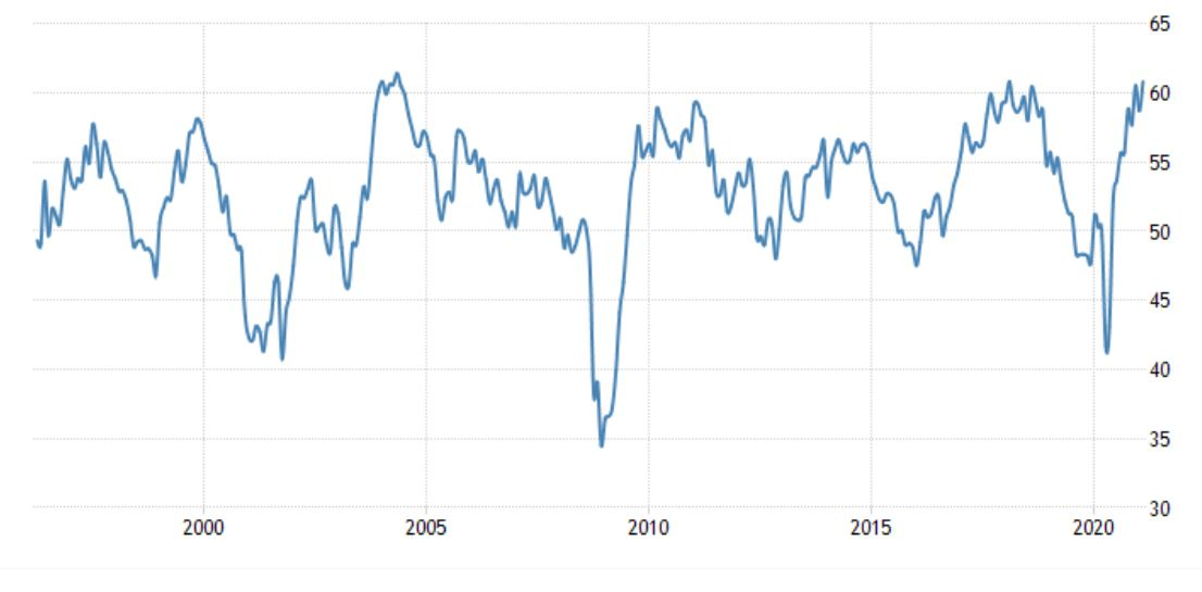PMI Index Graph