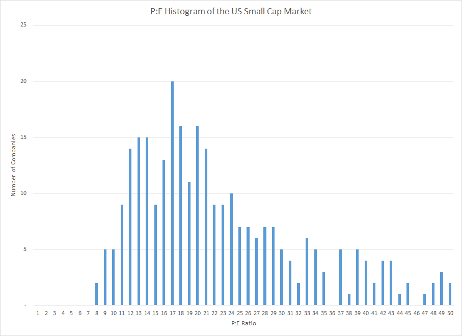 Portfolio Review March 2021 PE Histogram