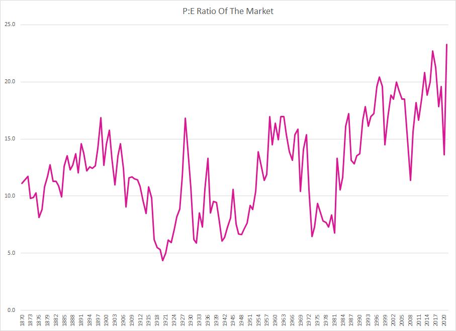 Portfolio Review March 2021 PE Of The Market