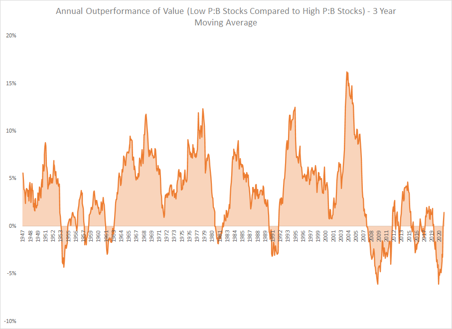 The Alpha And The Beta Value Outperformance Graph 3 Year MA