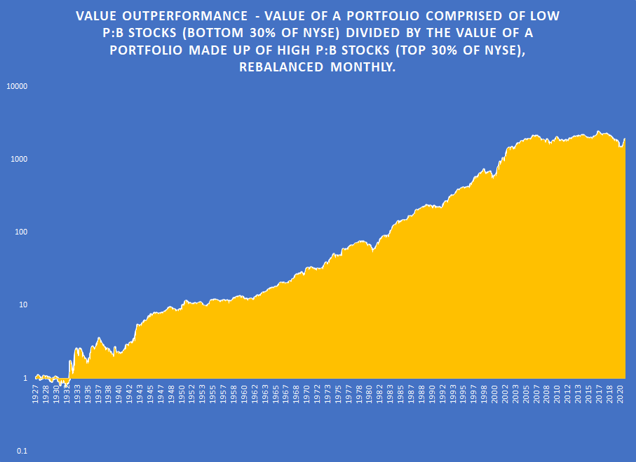 The Alpha And The Beta Value Outperformance Graph