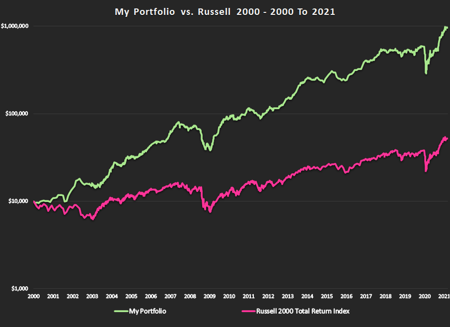 Track Record Graph 2000 To 2021